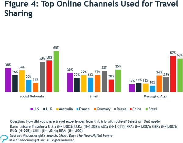 Graph - Top Online Channels Used For Travel Sharing