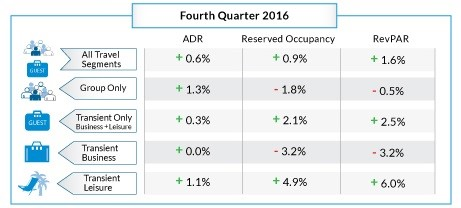 Table - Hotel Booking Trends Q4 2016