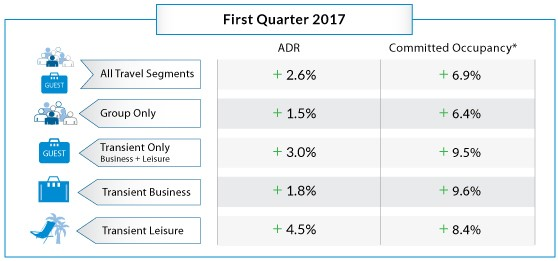 Table - Hotel Booking Trends Q1 2017