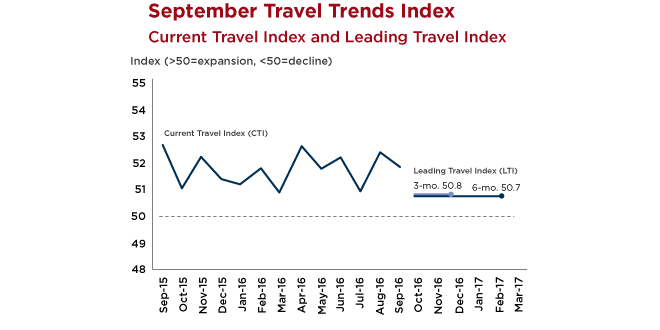 Graph - U.S. Travel Trends Index - September 2016