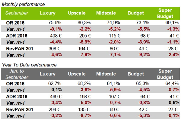 Table - French Hotel Industry Performance September 2016
