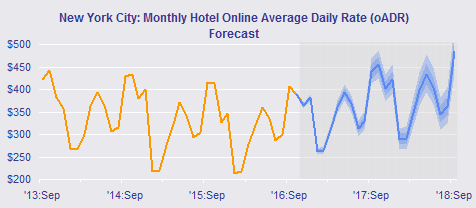 Graph - NYC monthly hotel ADR Forecast