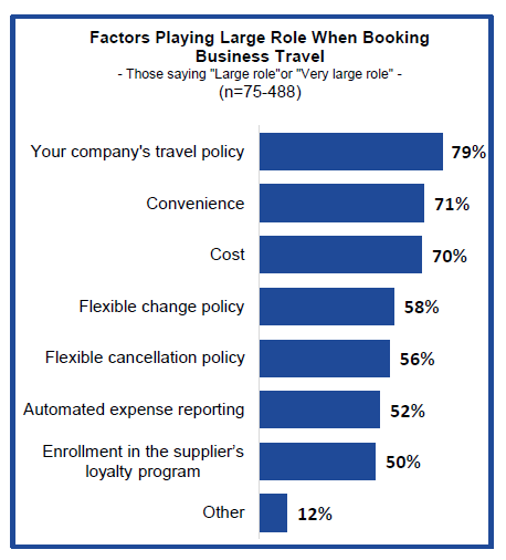 Graph - Factors when booking business travel
