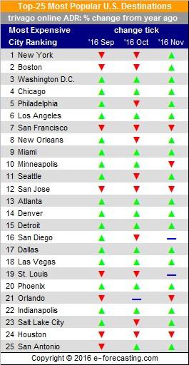 Table - Top 25 U.S. Destinations