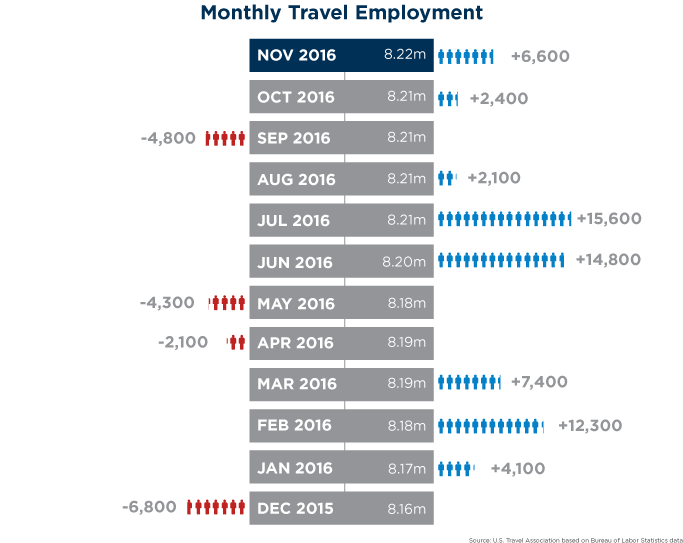 Infographic - U.S. Monthly Travel Employment