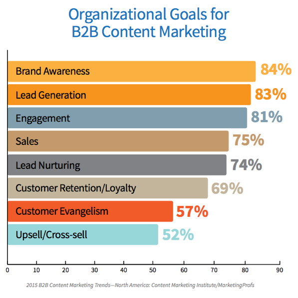 Graph - Organizational Goals B2B Marketing