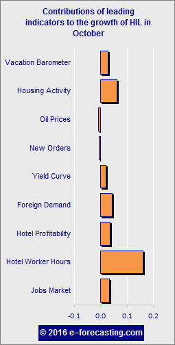 Graph - Hotel Industry Leading Indicator October 2016