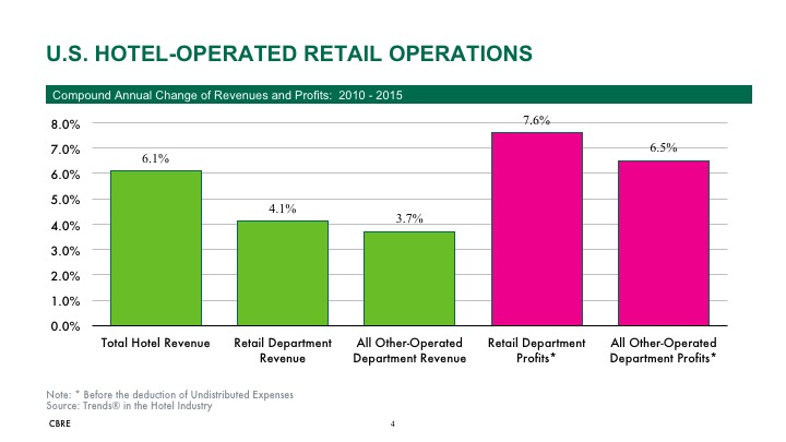 Graphic - U.S. Hotel Retail Operations