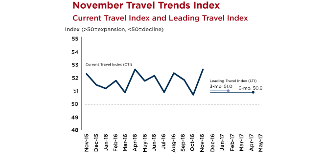 Graph - November US Travel Index