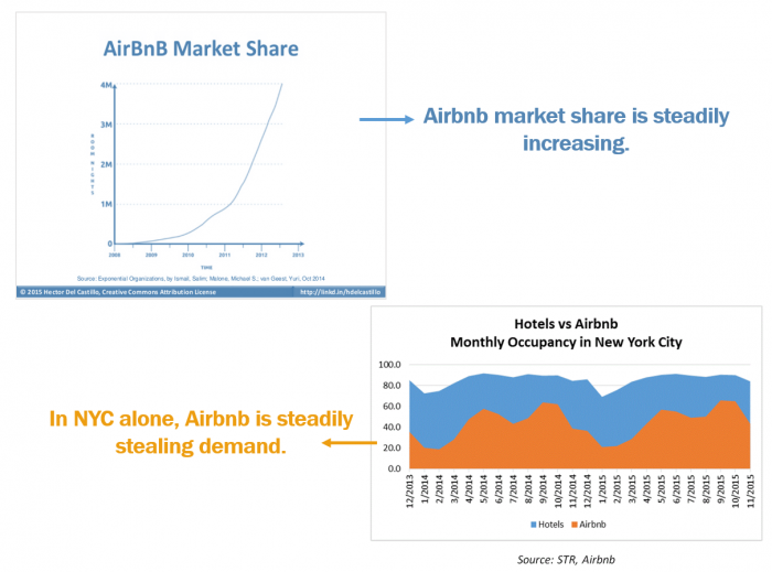 Graph - AirBnB market share