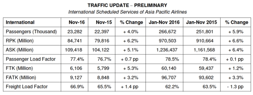 Table - Asia Pacific Airlines Traffic Results November 2016