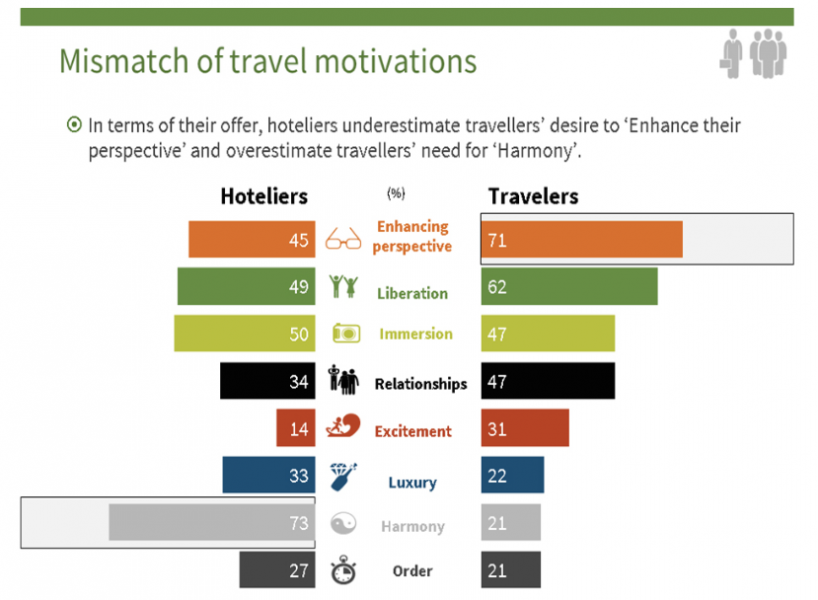 Infographic - Mismatch of travel motivations