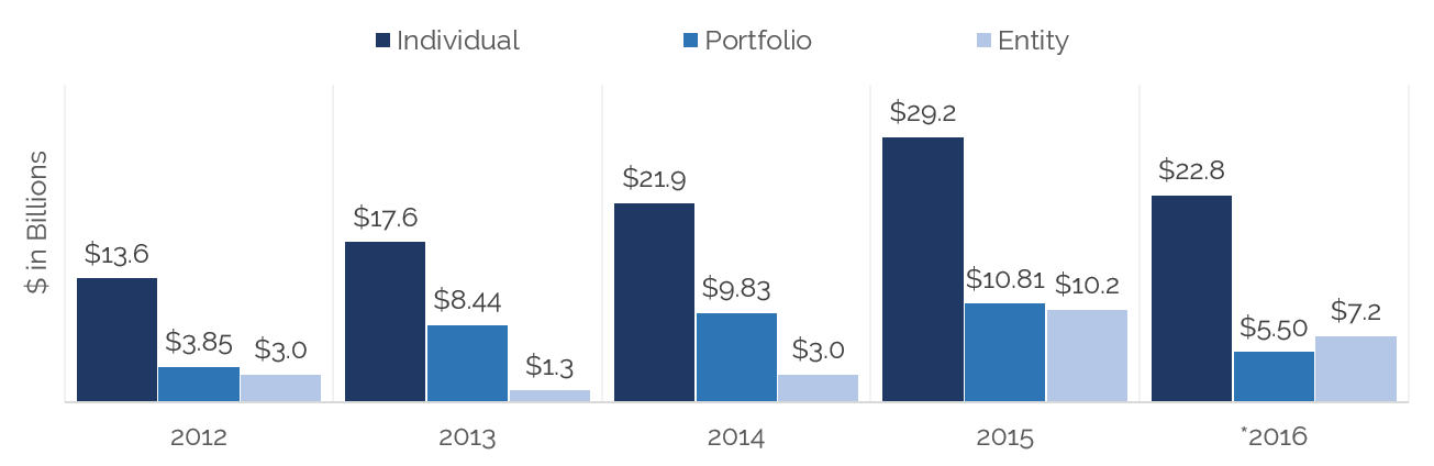2016 Hotel Sales Volume: Individual Asset, Portfolio, and Entity
