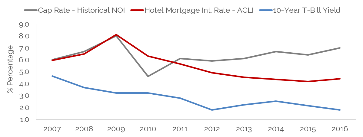 Hotel Capitalization Rate and Mortgage Interest Rate Trends