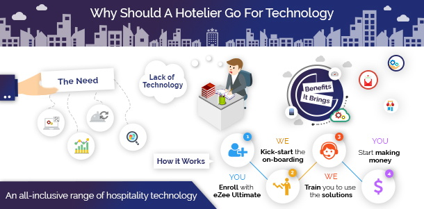 Infographic - Why Should A Hotelier Go for Technology