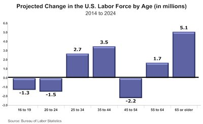 Graph - Change in US Labor Force by Age