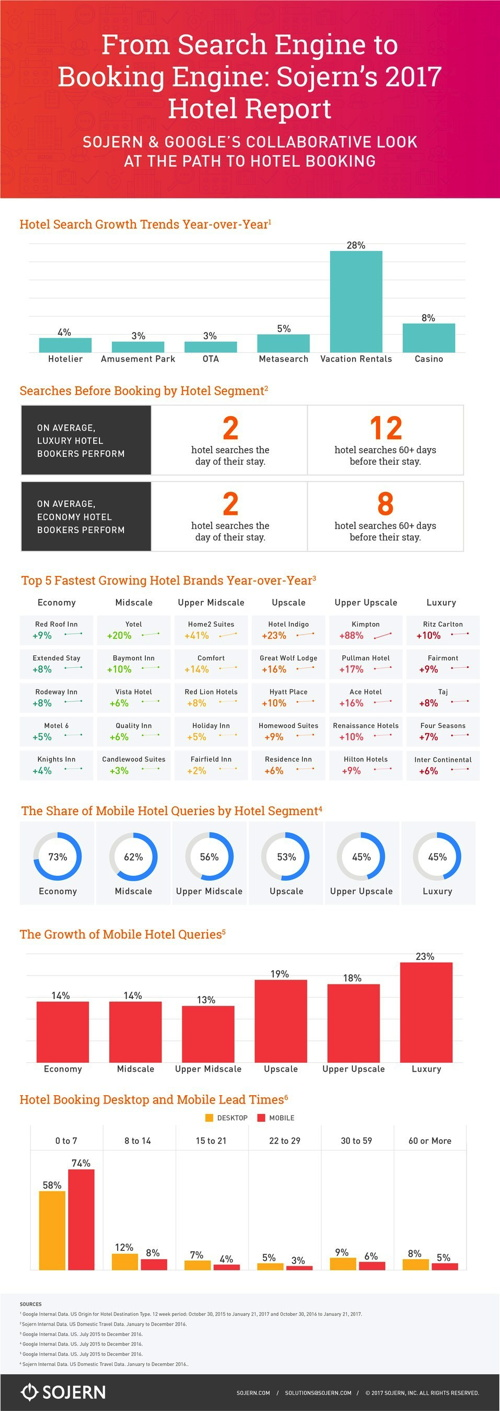 Infographic - Hotel Online Bookings
