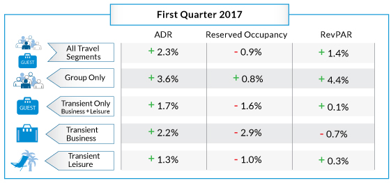 Table - Hotel Online Bookings Q1 2017