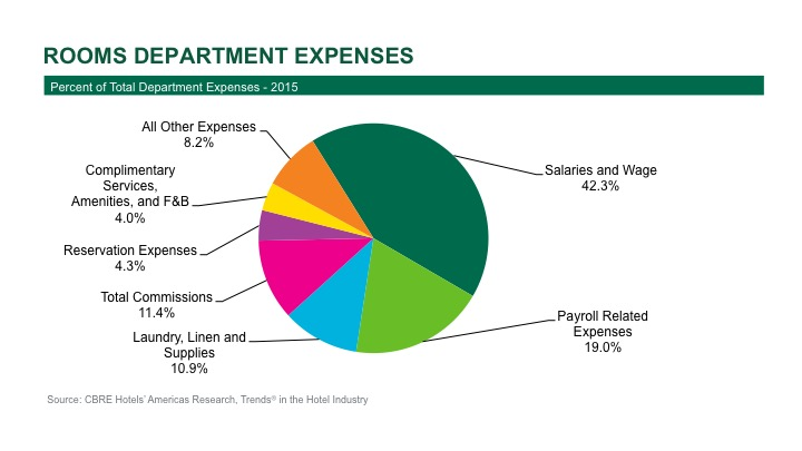 Pie Chart - Rooms Department Expenses