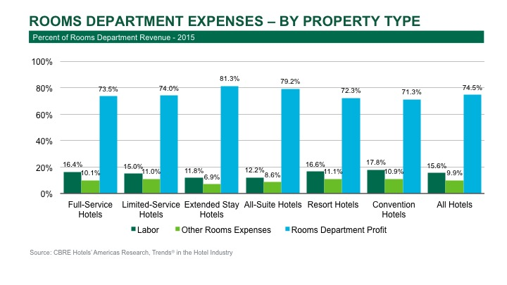 Graph - Rooms Department Expenses