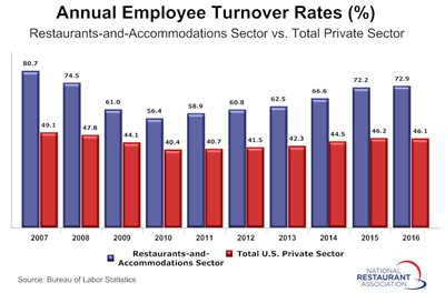 Graph - Annual Employee Turnover Rates