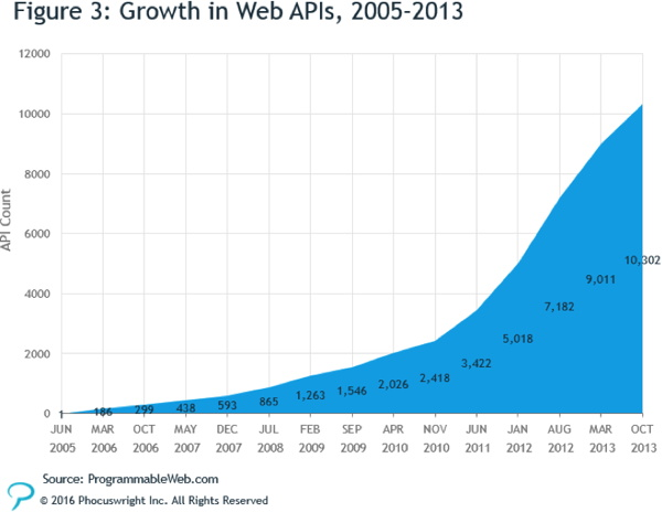 Graph - Growth in Web APIs