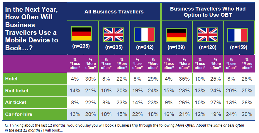 Infographic - Business Travel Mobile Bookings