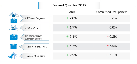 Table - Hotel Online Bookings Q2 2017
