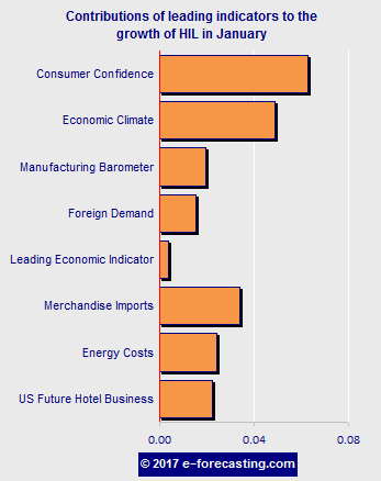 Graph - China's Hotel Industry Leading (HIL)