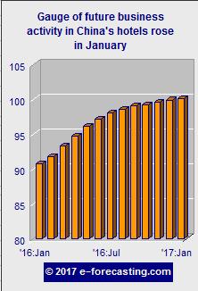 Graph - China future business activity