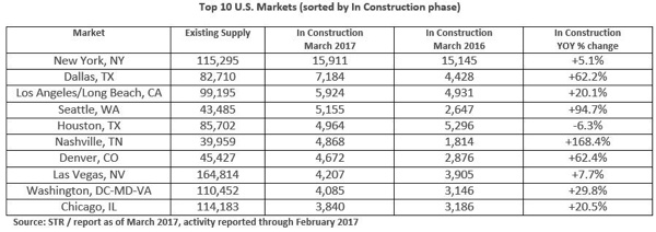 Table - U.S. Hotel Construction Pipeline March 2017
