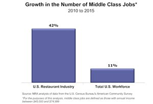 Graph - Growth in middle class jobs