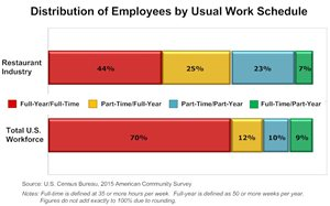 Graph - Distribution of Employees by Work Schedule