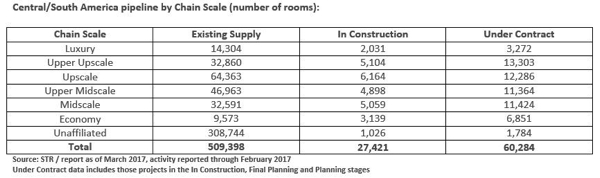Table - Hotel Construction Pipeline Central/South America March 2017