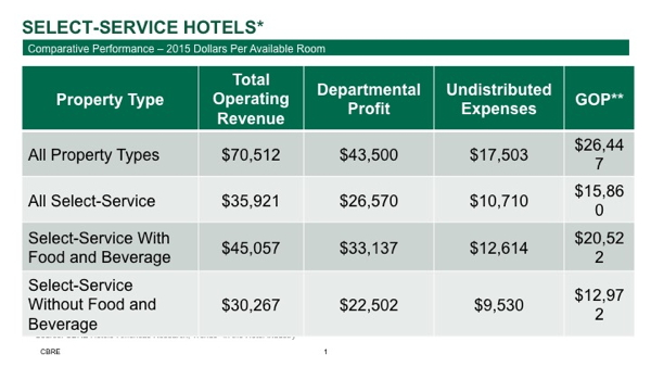 Select-Service Hotels - Comparative Performance