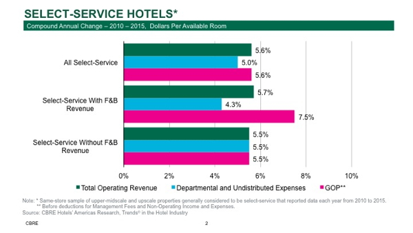 Select-Service Hotels - Compound Anual Change