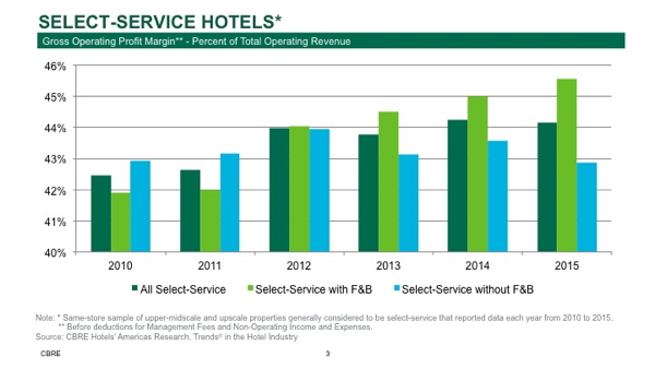 Select-Service Hotels GOP Margin