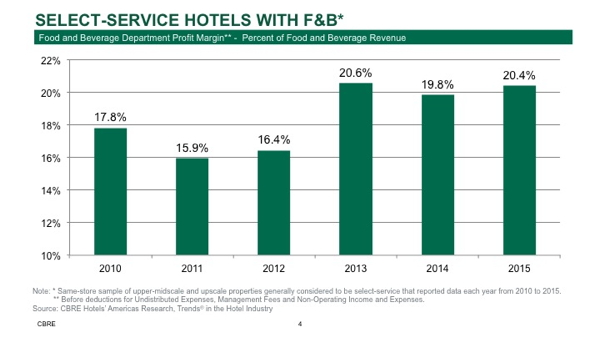 Select-Service Hotels - F&B Margin