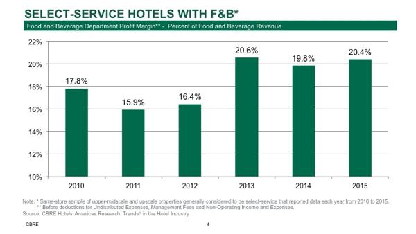 Select-Service Hotels - F&B Margin