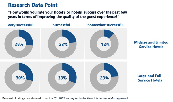 Infographic - The 2017 Smart Decision Guide to Hotel Guest Experience Management