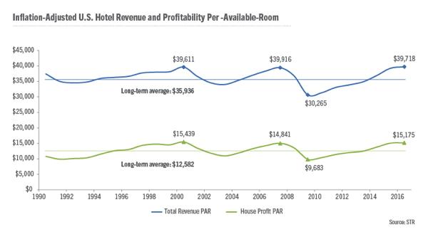 Graph - US Hotel Revenue and Profitability