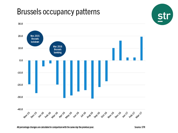 Graph - Brussels hotel occupancy patterns