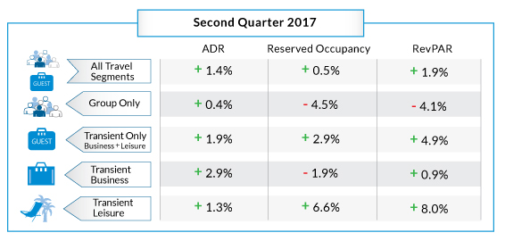 Table - Hotel Booking Trends Q2 2017