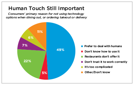 Graph - Human Touch in Restaurants