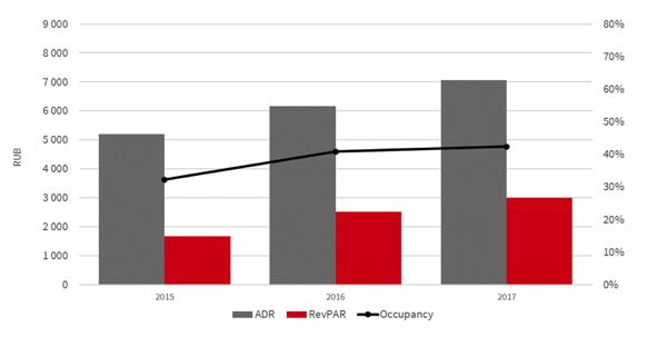Graph - Q1 Sochi coastal cluster quality hotel market results, Upper segments