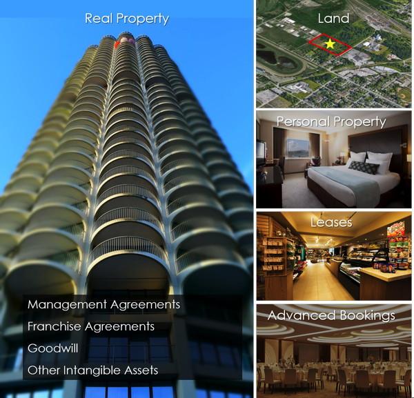 Infogaphic - Hospitality Asset Distribution