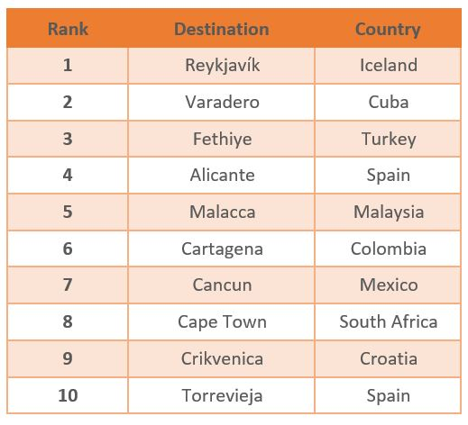 Table - Trending Destinations 2017: The Top Ten