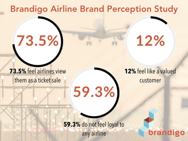 Infographic - Airlines Brand Perception Study
