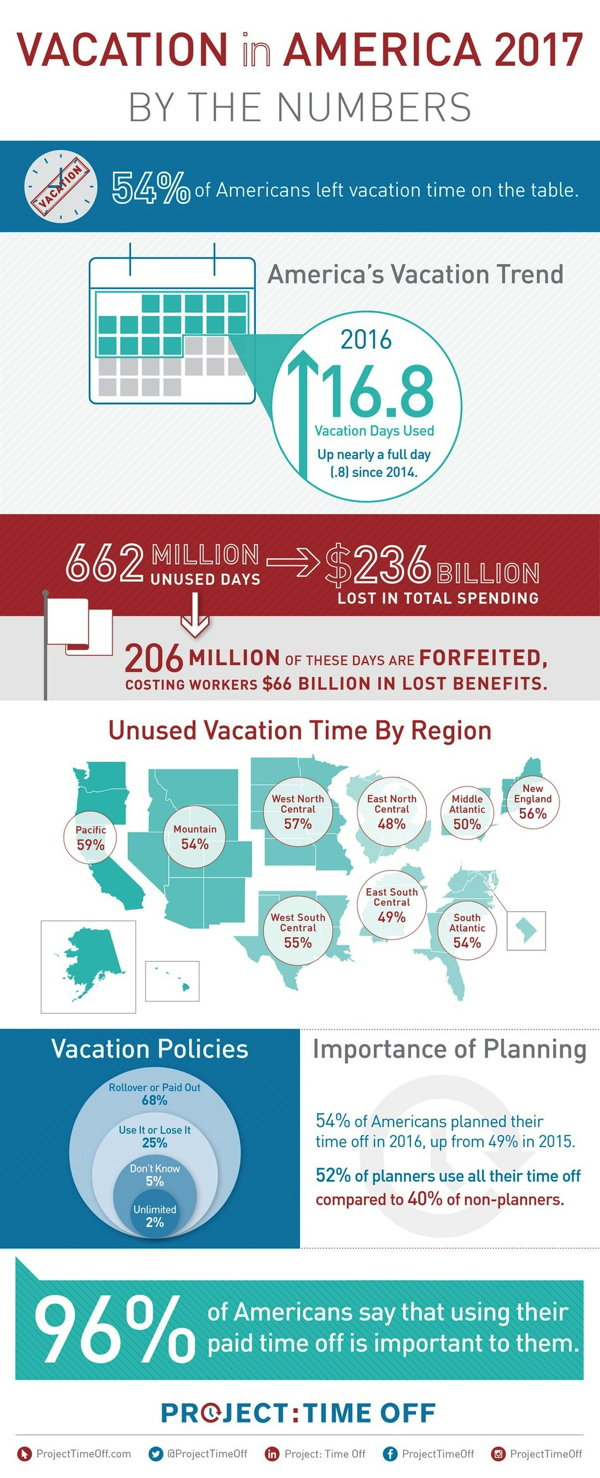 Infographic - State of American Vacation 2017