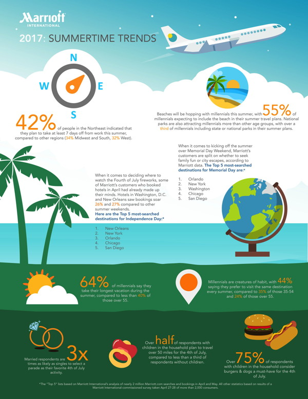 Summer Travel Trend Report 2017